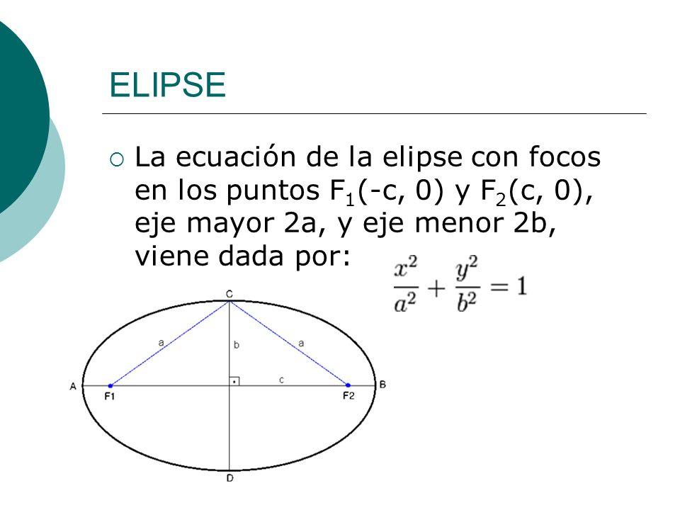 ELIPSE La ecuación de la elipse con focos en los puntos F1(-c, 0) y F2(c, 0), eje mayor 2a, y eje menor 2b, viene dada por: