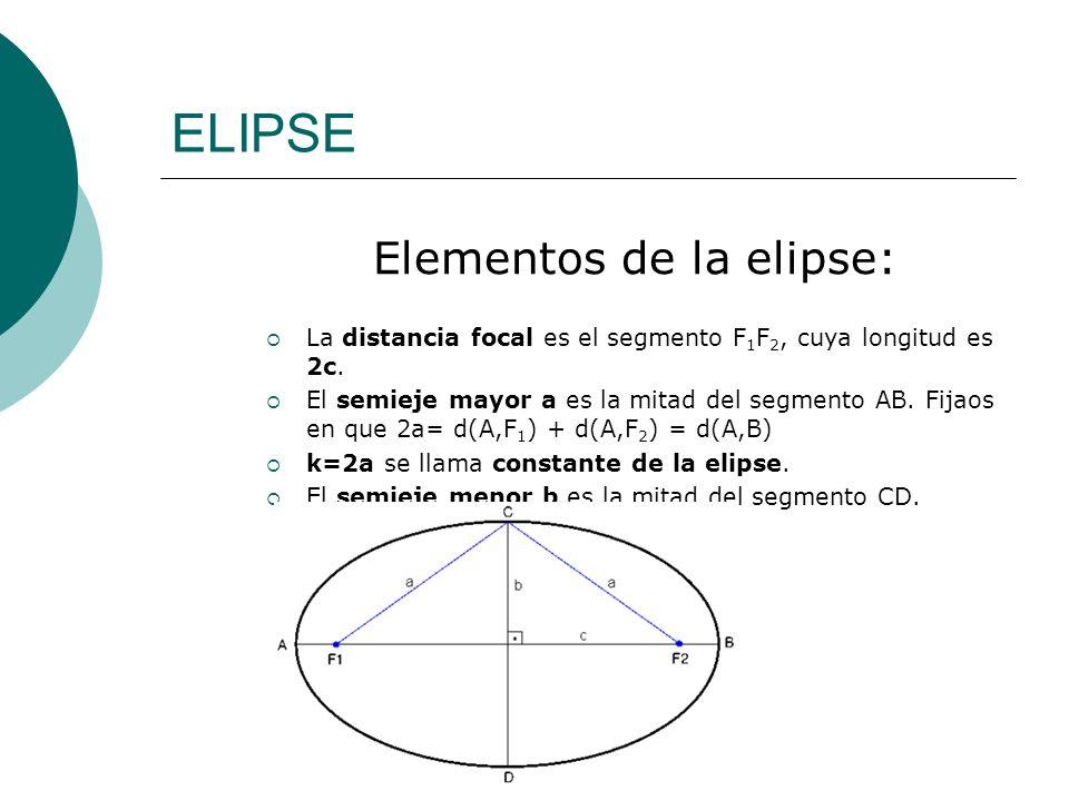 Elementos de la elipse: