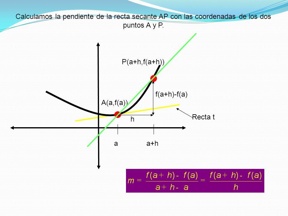 Calculamos la pendiente de la recta secante AP con las coordenadas de los dos puntos A y P.