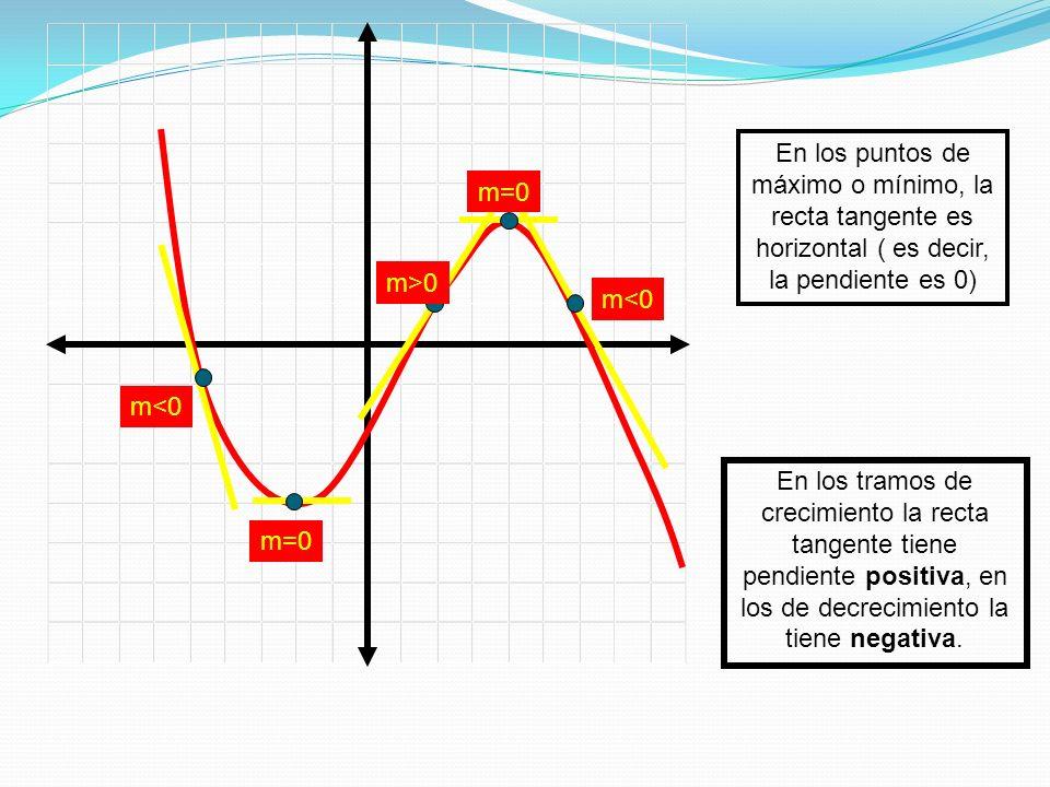 En los puntos de máximo o mínimo, la recta tangente es horizontal ( es decir, la pendiente es 0)