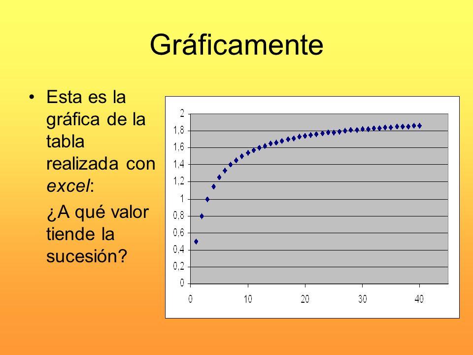 Gráficamente Esta es la gráfica de la tabla realizada con excel: