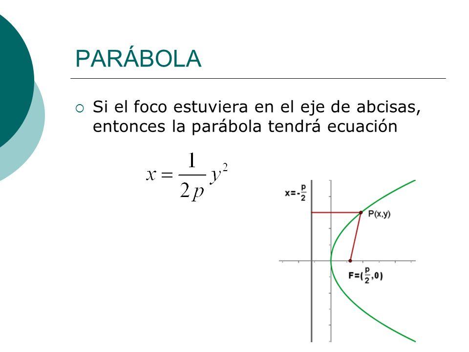PARÁBOLA Si el foco estuviera en el eje de abcisas, entonces la parábola tendrá ecuación
