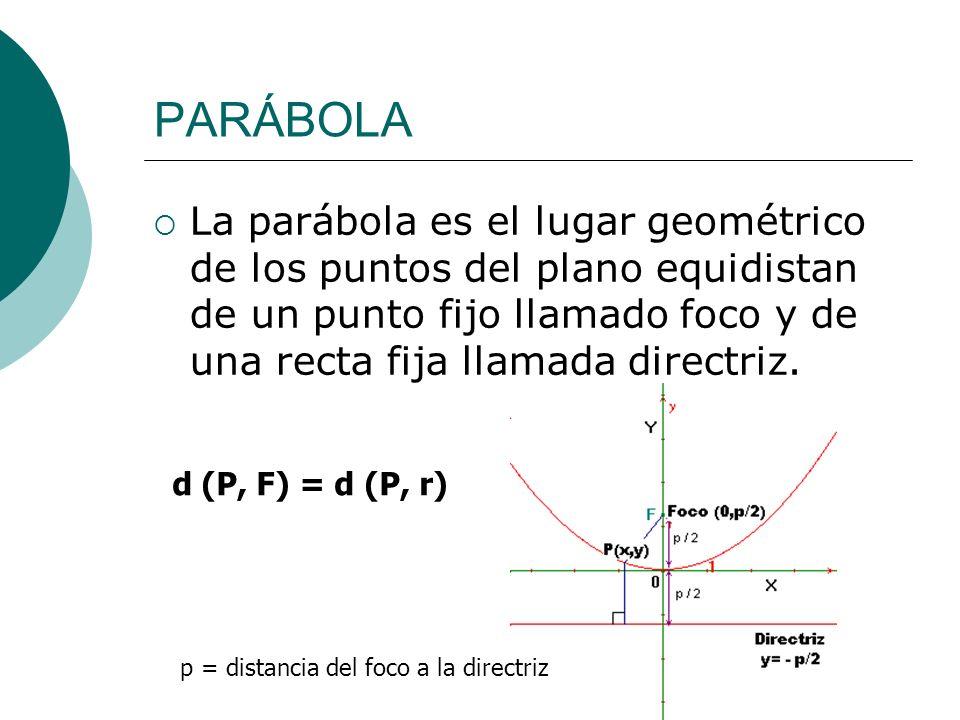 PARÁBOLALa parábola es el lugar geométrico de los puntos del plano equidistan de un punto fijo llamado foco y de una recta fija llamada directriz.