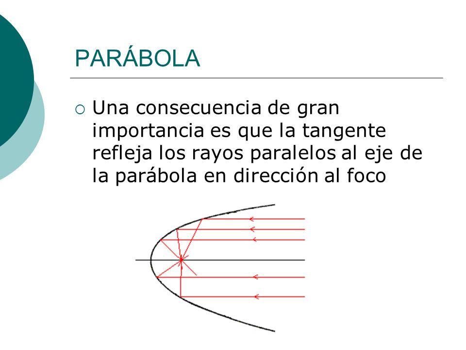 PARÁBOLAUna consecuencia de gran importancia es que la tangente refleja los rayos paralelos al eje de la parábola en dirección al foco.