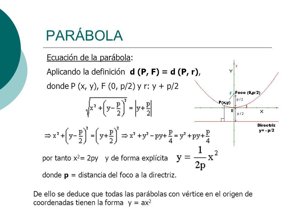 PARÁBOLA Ecuación de la parábola: