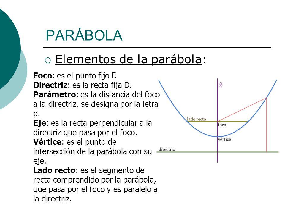 PARÁBOLA Elementos de la parábola: Foco: es el punto fijo F.