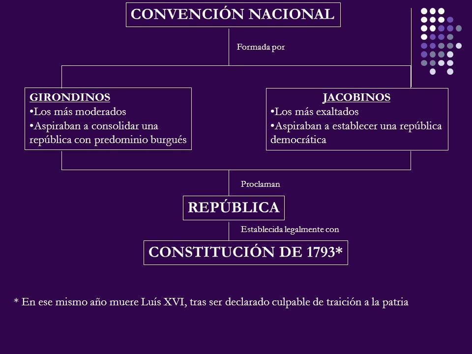 CONVENCIÓN NACIONAL REPÚBLICA CONSTITUCIÓN DE 1793* GIRONDINOS