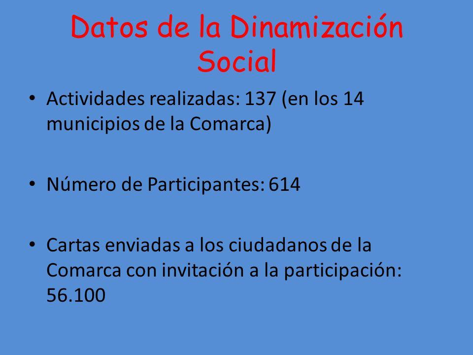 Datos de la Dinamización Social