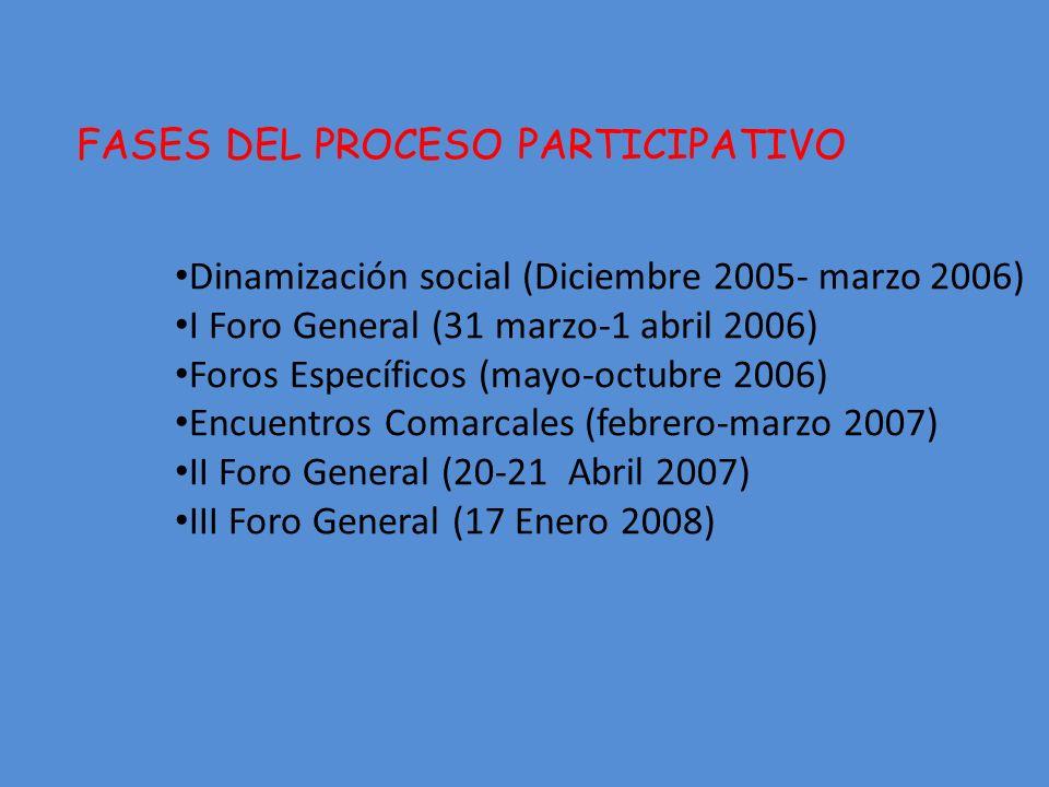 FASES DEL PROCESO PARTICIPATIVO