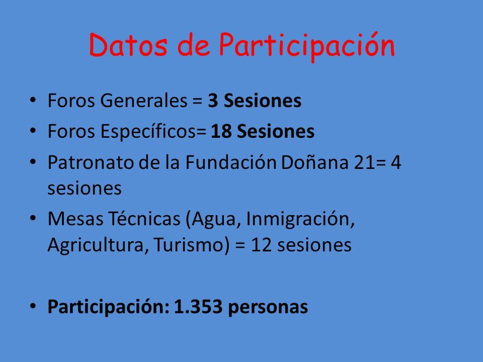 Datos de Participación