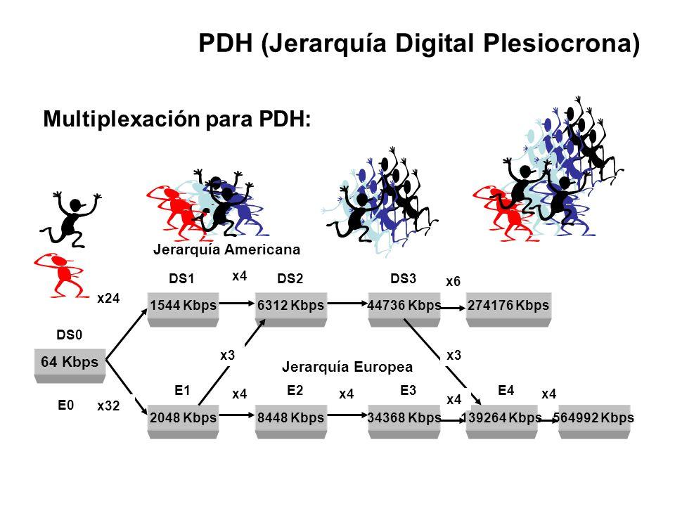 Multiplexación para PDH:
