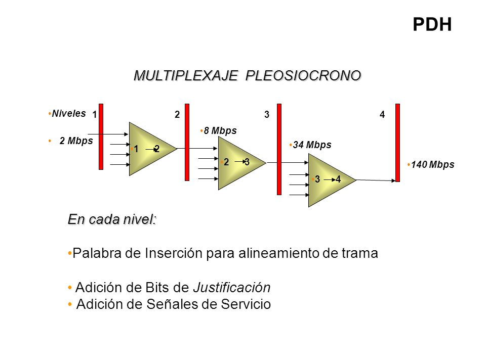 PDH MULTIPLEXAJE PLEOSIOCRONO En cada nivel: