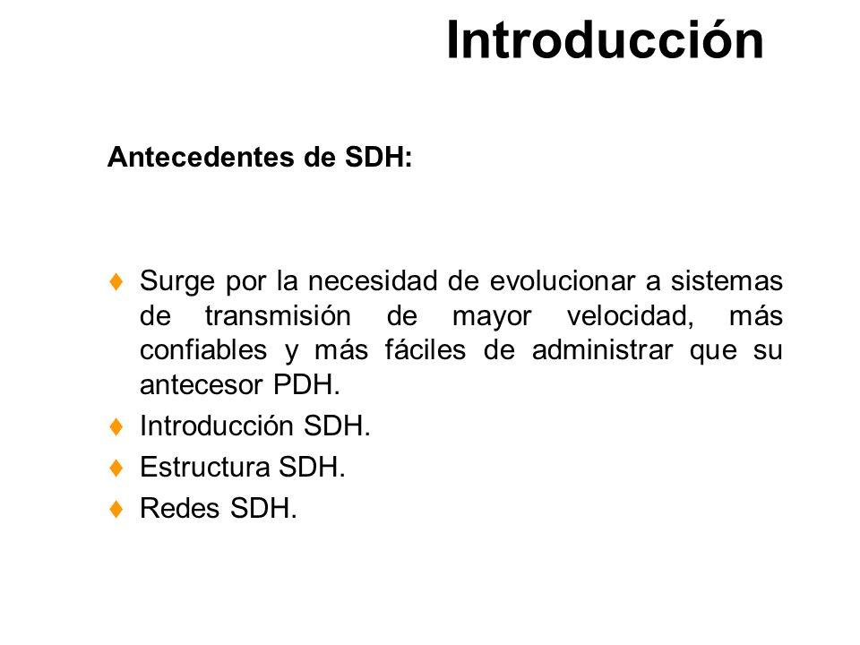 Introducción Antecedentes de SDH:
