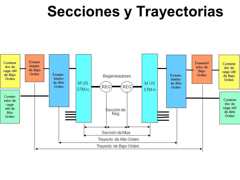Secciones y Trayectorias