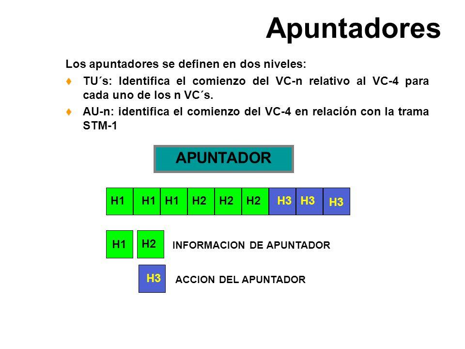 Apuntadores APUNTADOR Los apuntadores se definen en dos niveles: