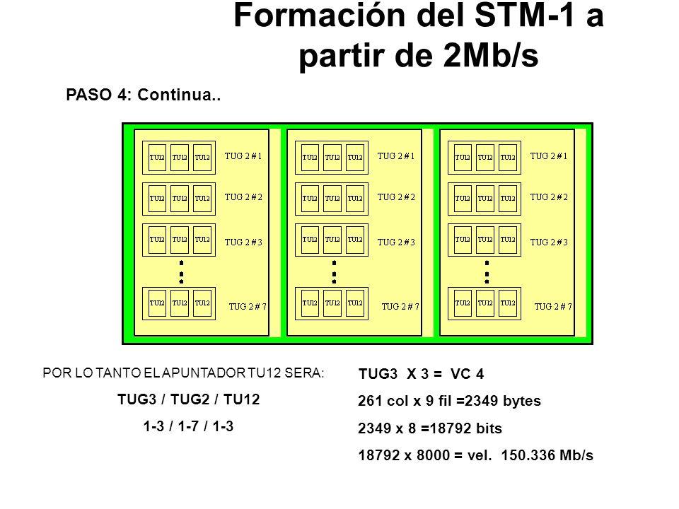 Formación del STM-1 a partir de 2Mb/s