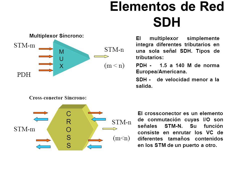 Multiplexor Síncrono: Cross-conector Síncrono:
