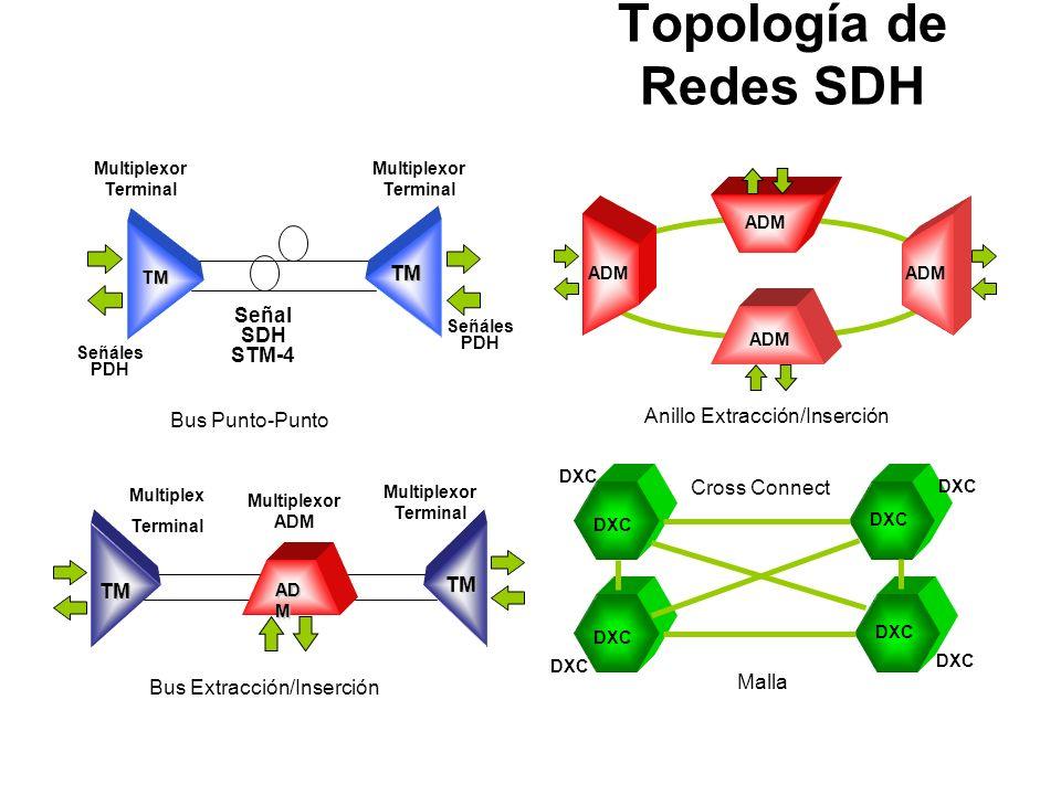 Topología de Redes SDH Señal SDH STM-4 Anillo Extracción/Inserción