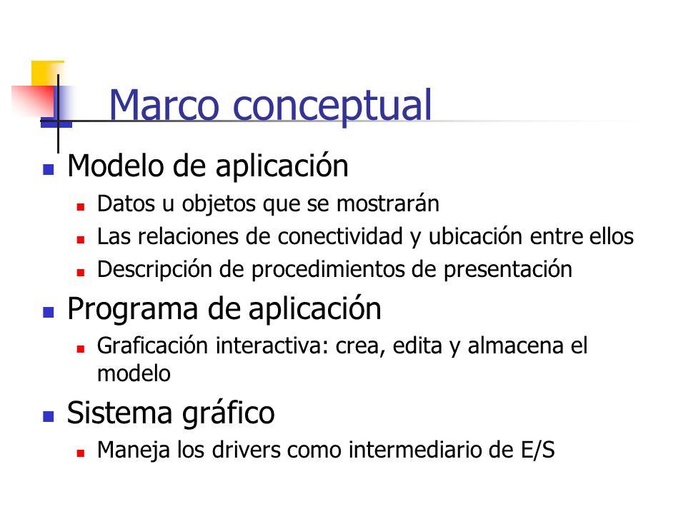 Marco conceptual Modelo de aplicación Programa de aplicación