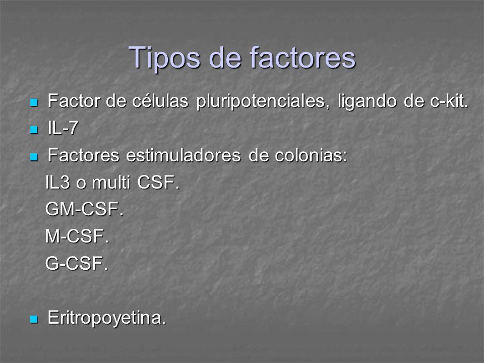 Tipos de factoresFactor de células pluripotenciales, ligando de c-kit. IL-7. Factores estimuladores de colonias: