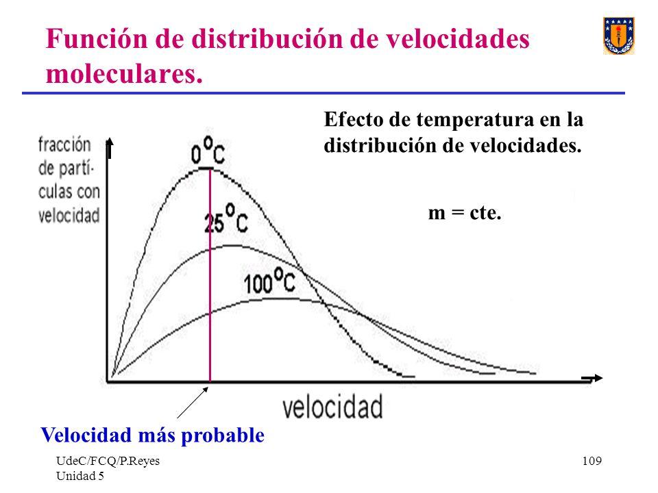 Función de distribución de velocidades moleculares.
