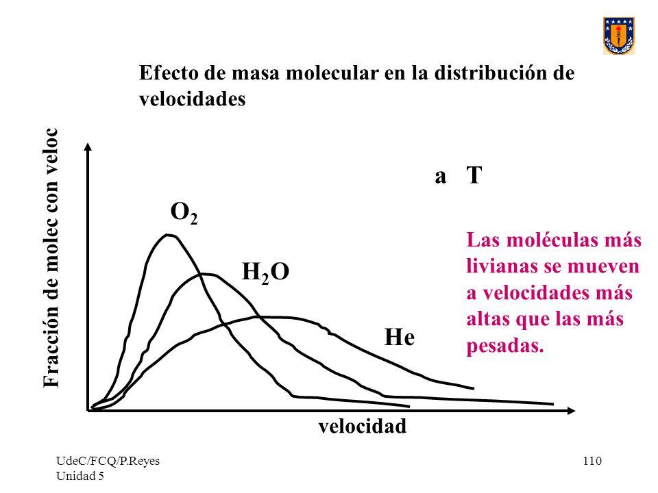 a T O2 H2O He Efecto de masa molecular en la distribución de