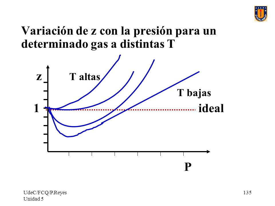 Variación de z con la presión para un determinado gas a distintas T