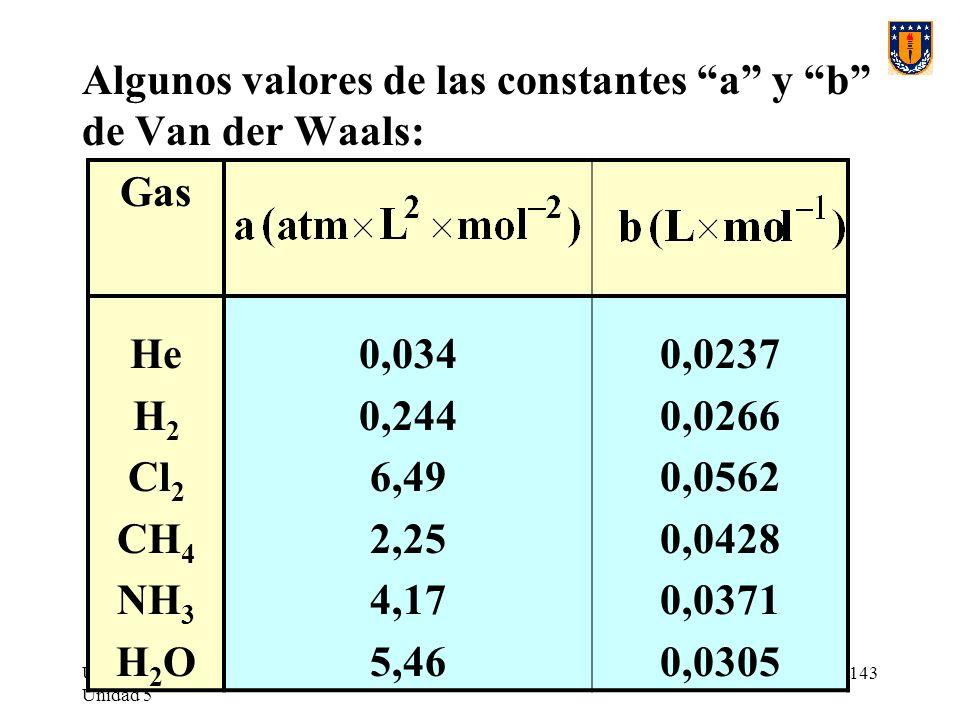 Algunos valores de las constantes a y b de Van der Waals: Gas