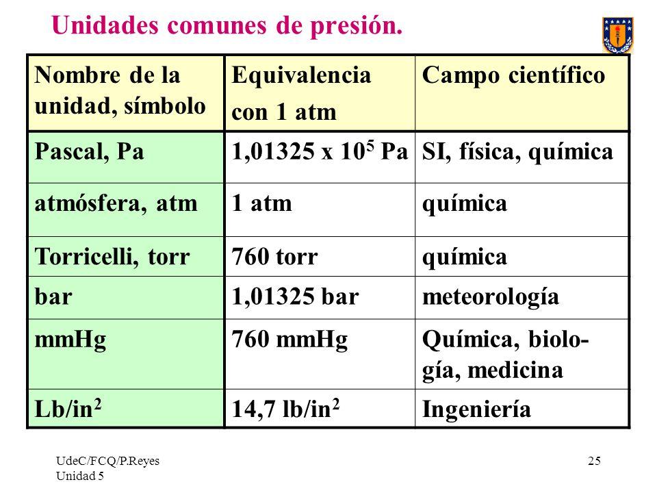 Unidades comunes de presión.