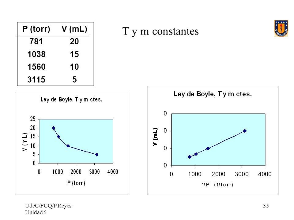 T y m constantes P (torr) V (mL) 781 20 1038 15 1560 10 3115 5