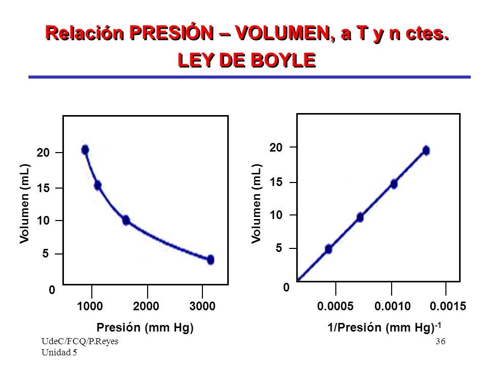 Relación PRESIÓN – VOLUMEN, a T y n ctes. LEY DE BOYLE