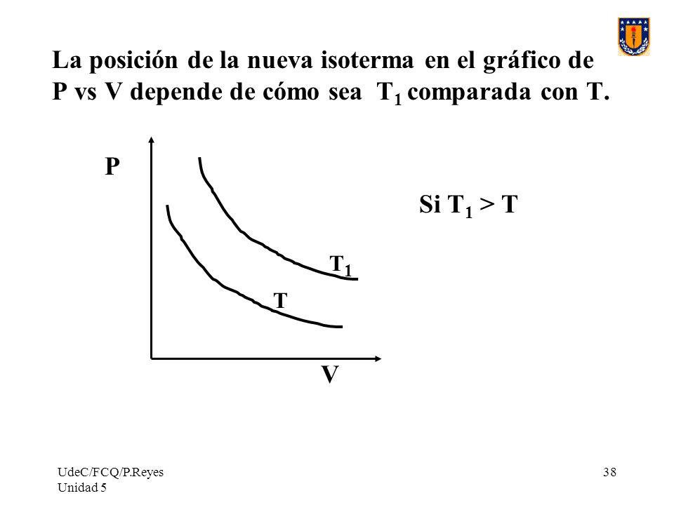 La posición de la nueva isoterma en el gráfico de P vs V depende de cómo sea T1 comparada con T.