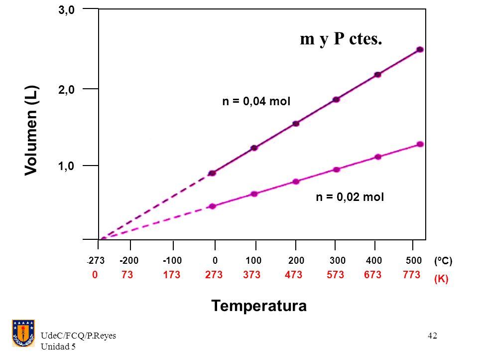 m y P ctes. Volumen (L) Temperatura 3,0 2,0 n = 0,04 mol 1,0