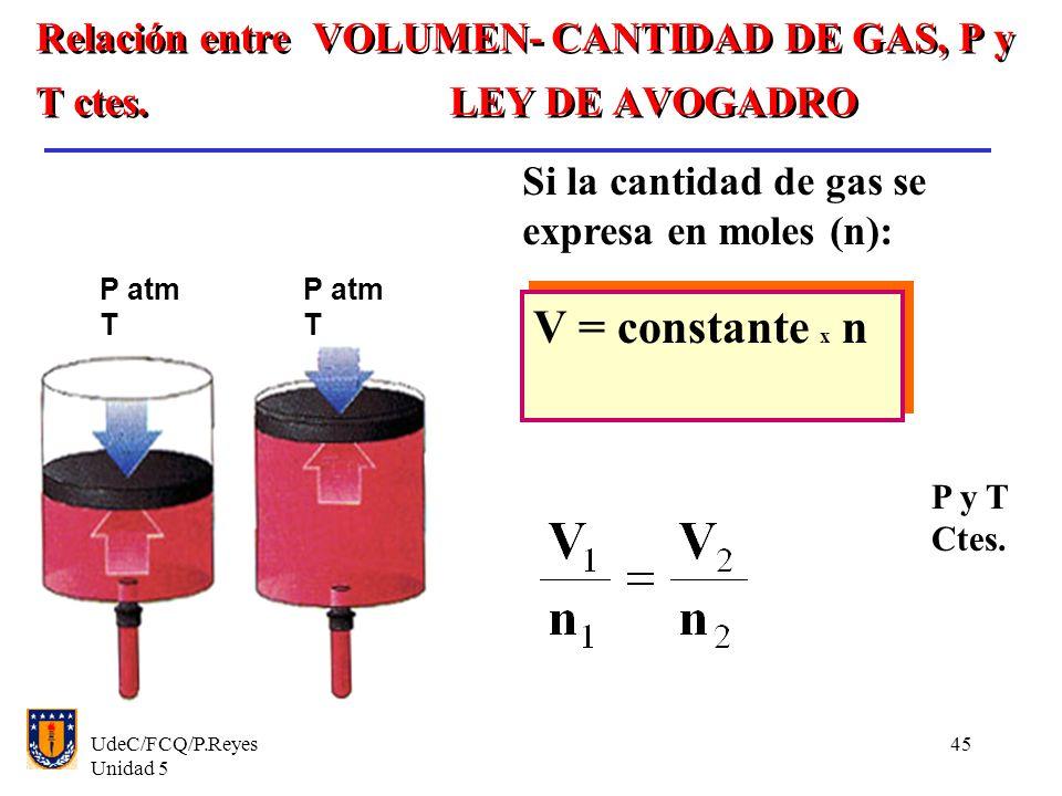 Relación entre VOLUMEN- CANTIDAD DE GAS, P y T ctes. LEY DE AVOGADRO