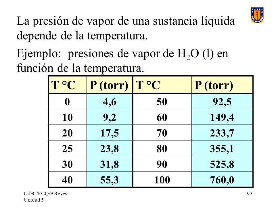 Ejemplo: presiones de vapor de H2O (l) en función de la temperatura.