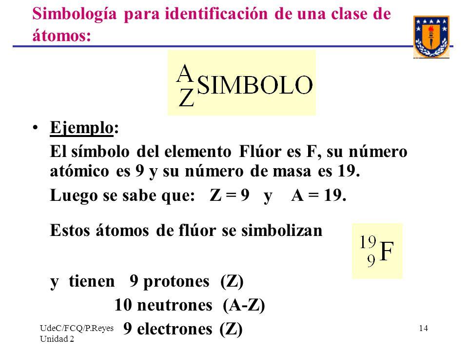Simbología para identificación de una clase de átomos: