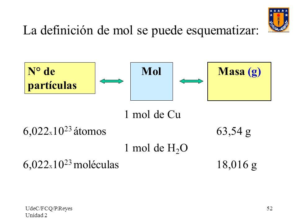 La definición de mol se puede esquematizar: