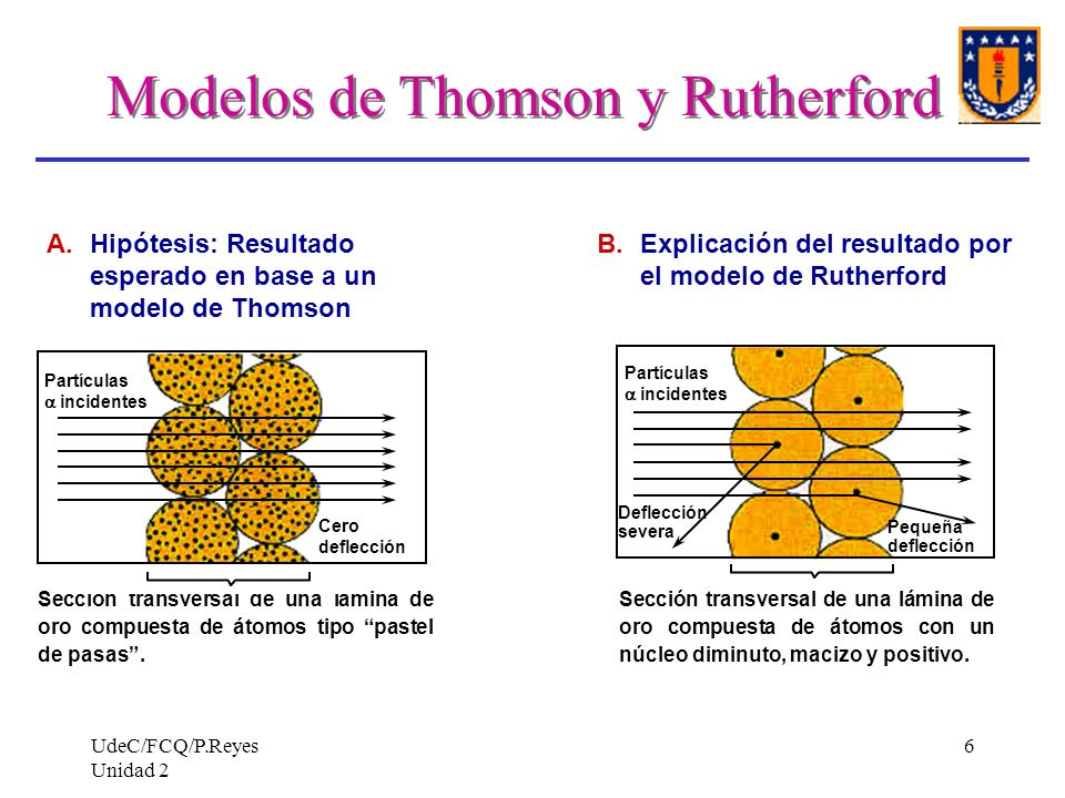 Modelos de Thomson y Rutherford