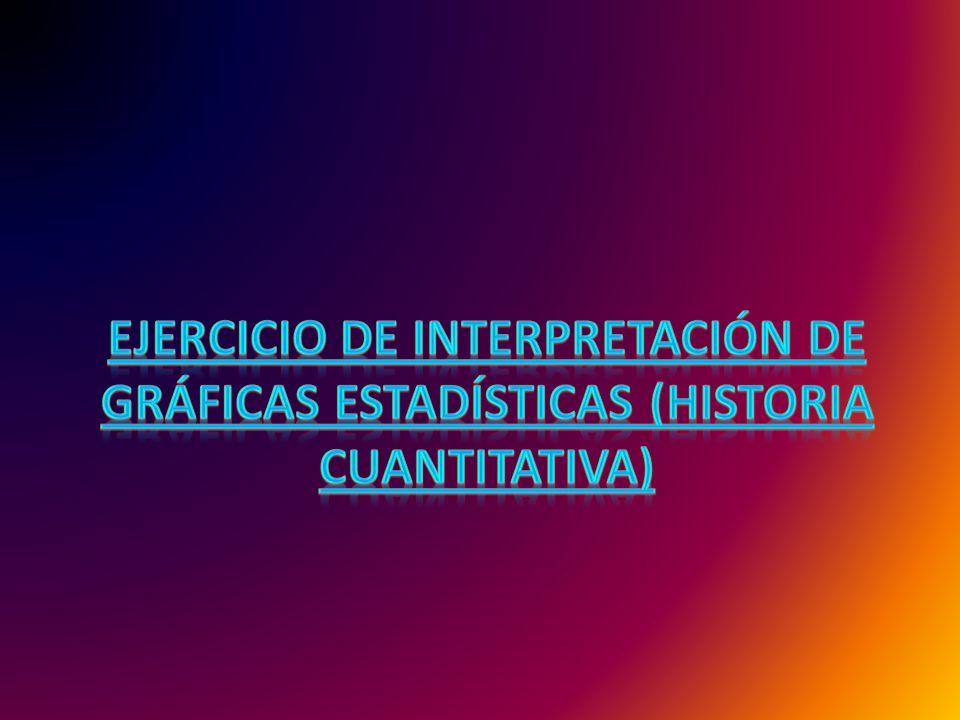Ejercicio de Interpretación de Gráficas estadísticas (Historia Cuantitativa)