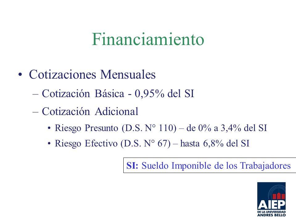 Financiamiento Cotizaciones Mensuales Cotización Básica - 0,95% del SI