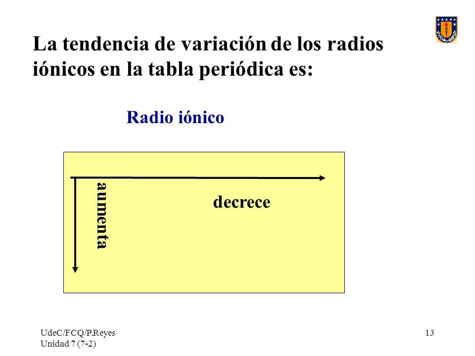 La tendencia de variación de los radios iónicos en la tabla periódica es:
