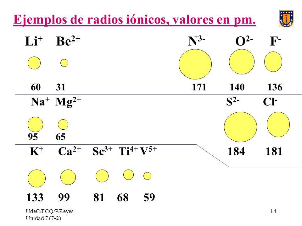 Ejemplos de radios iónicos, valores en pm.