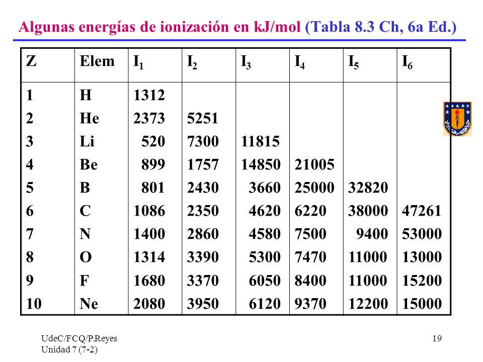 Algunas energías de ionización en kJ/mol (Tabla 8.3 Ch, 6a Ed.) Z Elem