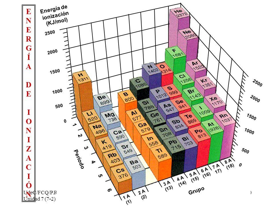 E N R G Í A D I O Z C Ó Energía de ionización (KJ/mol) 1 2 3 Período 4