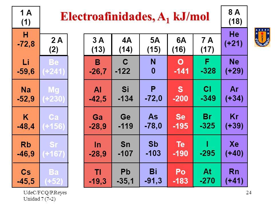 Electroafinidades, A1 kJ/mol