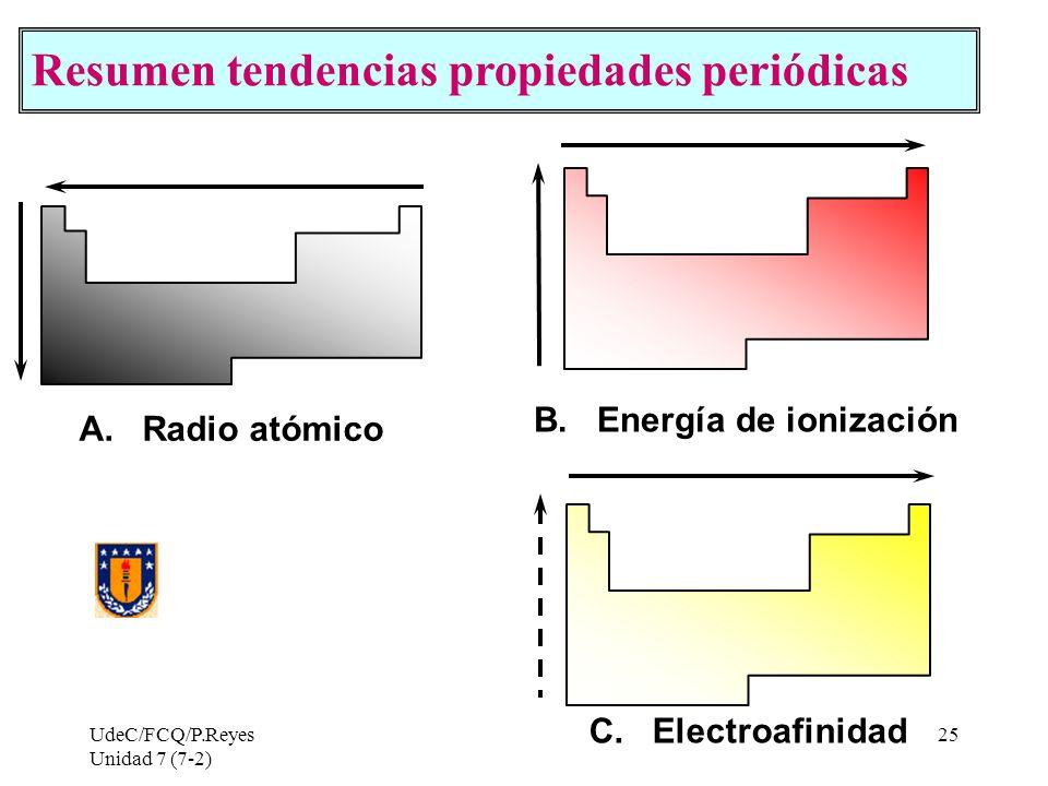 B. Energía de ionización