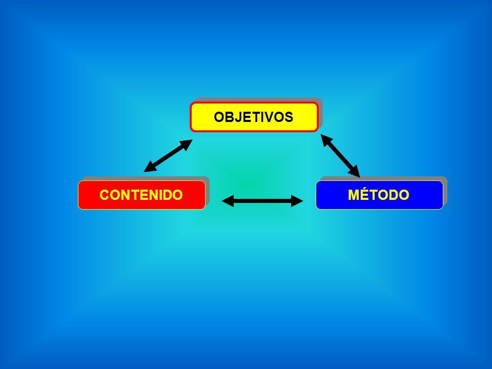 OBJETIVOS CONTENIDO MÉTODO