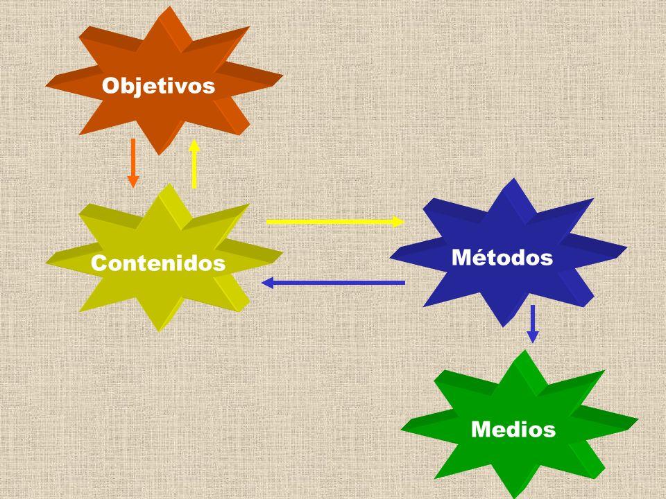 Objetivos Métodos Contenidos Medios