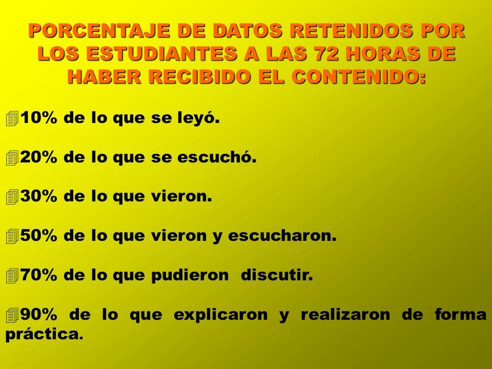 PORCENTAJE DE DATOS RETENIDOS POR LOS ESTUDIANTES A LAS 72 HORAS DE HABER RECIBIDO EL CONTENIDO: