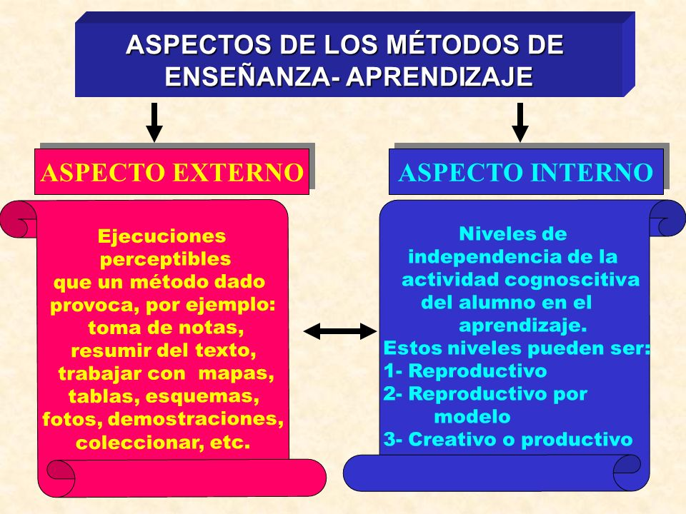 ASPECTOS DE LOS MÉTODOS DE ENSEÑANZA- APRENDIZAJE